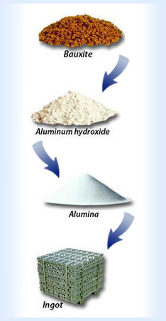 การผลิตและประโยชน์ของอลูมิเนียม