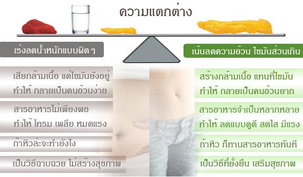 วิธีการลดน้ำหนัก