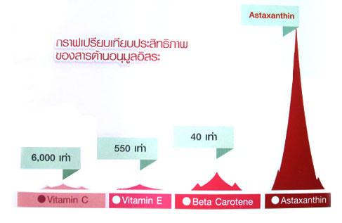 สาหร่ายแดง กิฟฟารีน Astaxanthin ลดริ้วรอย 1